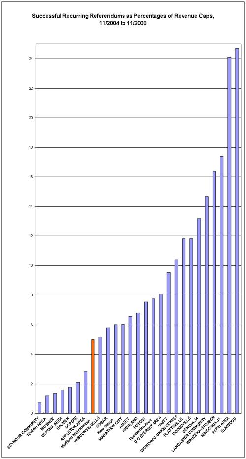 Successful Recurring Recurring Referenda as % of Revenue Limits, Nov. 2004 - Nov. 2008.
