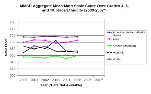 From MMSD Mathematics Task Force Report