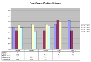 WKCE Mathematics Perecentages from DPI