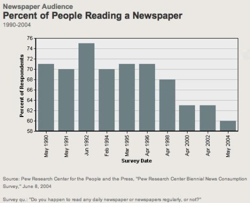 Declining-Newspaper-Readership